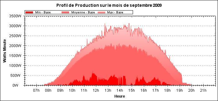 Gnration du profil mensuel sur le site de consospy le graphique 39 profil - Compteur de production photovoltaique ...